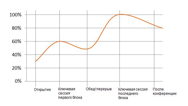 Управление содержанием конференции: кривая энергичности участников
