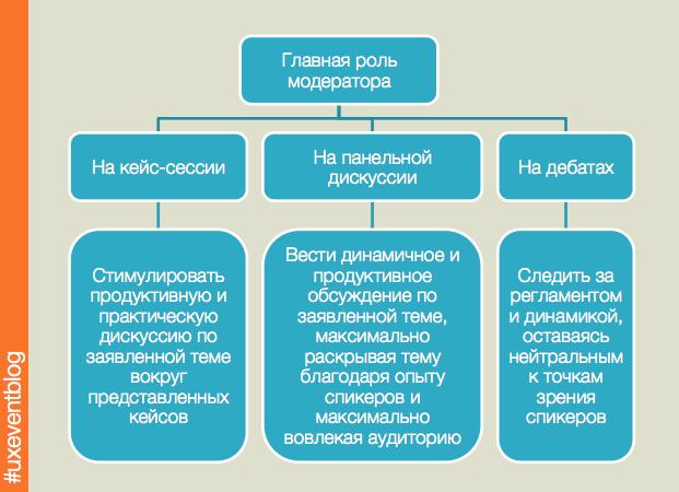 Роль модератора в зависимости от типа формата сессии