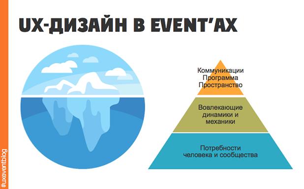 Как вовлекать участников до события через обычные организационные письма: UX-подход в проектировании вовлекающего опыта